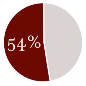 54procent